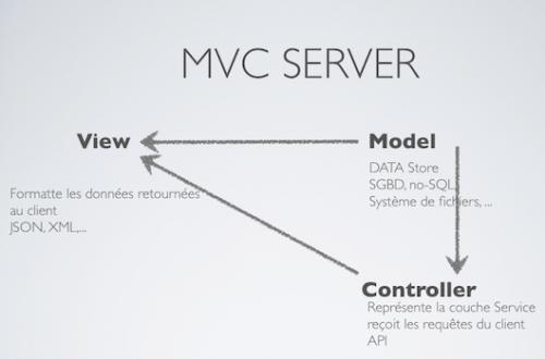 Mvc-server-500
