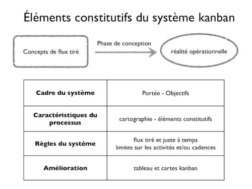 Systeme_kanban