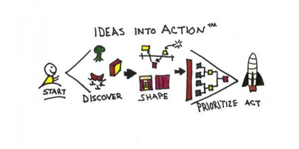 Ideasinoaction