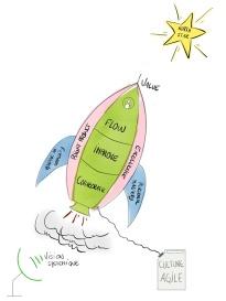 Agile Rocket 1.2