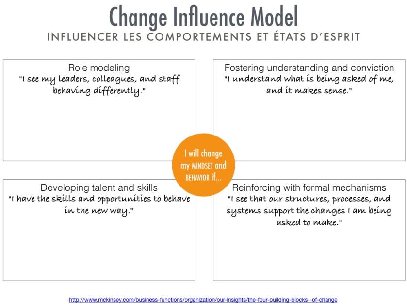 Change Influence Model.jpeg