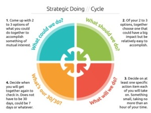 Strategic Doing Cycle