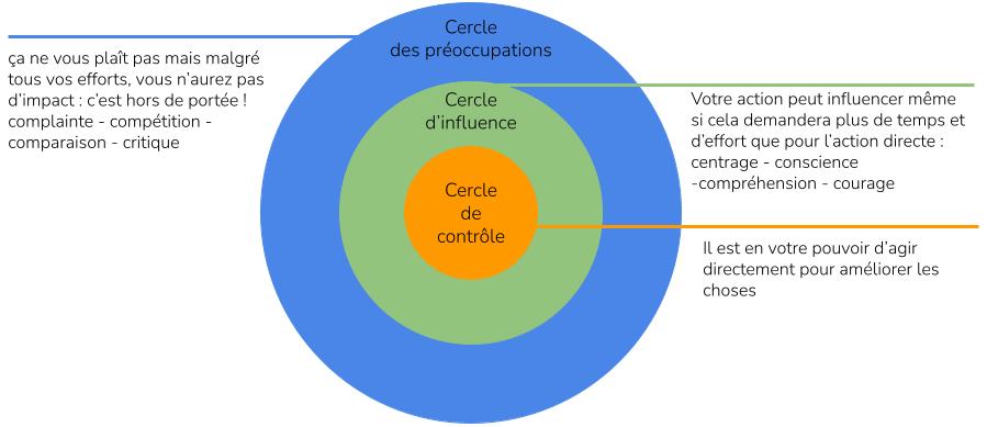 Cercles d'influence de Steven Covey